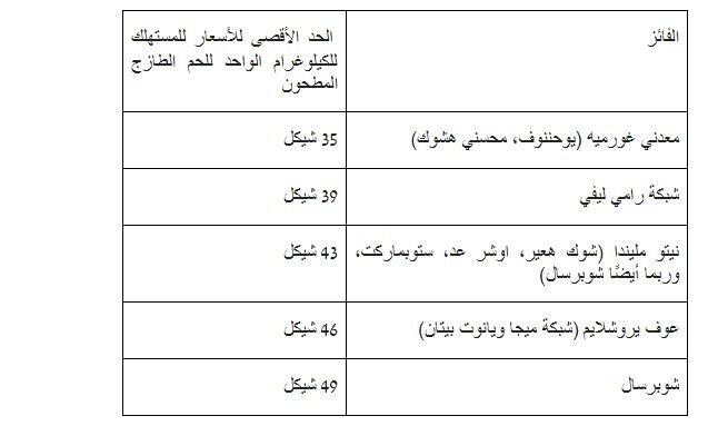 وزارة الاقتصاد تنشر أسماء الفائزين بالحصص المعفاة من الرسوم الجمركيّة لاستيراد اللحم الطازج