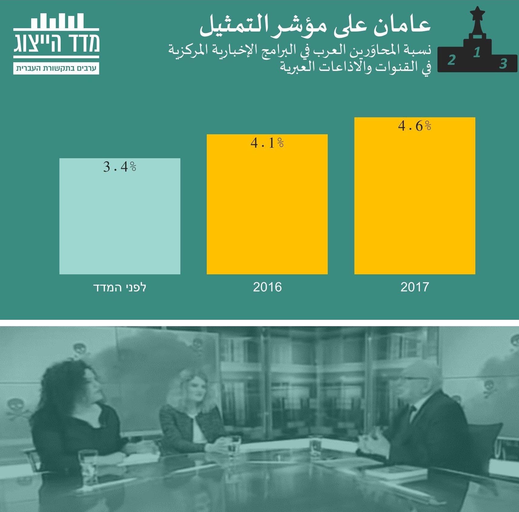 عامان على مؤشر التمثيل العربي في الاعلام العبري: ارتفاع بحضور العرب في الاعلام العبري المركزي بـ 35%!