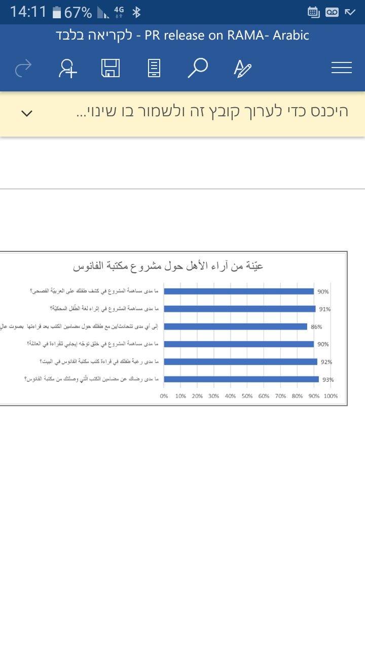 نتائج استطلاع أجرته وزارة التّربية والتّعليم: الأطفال الصّغار يقرأون أكثر برفقة أهاليهم