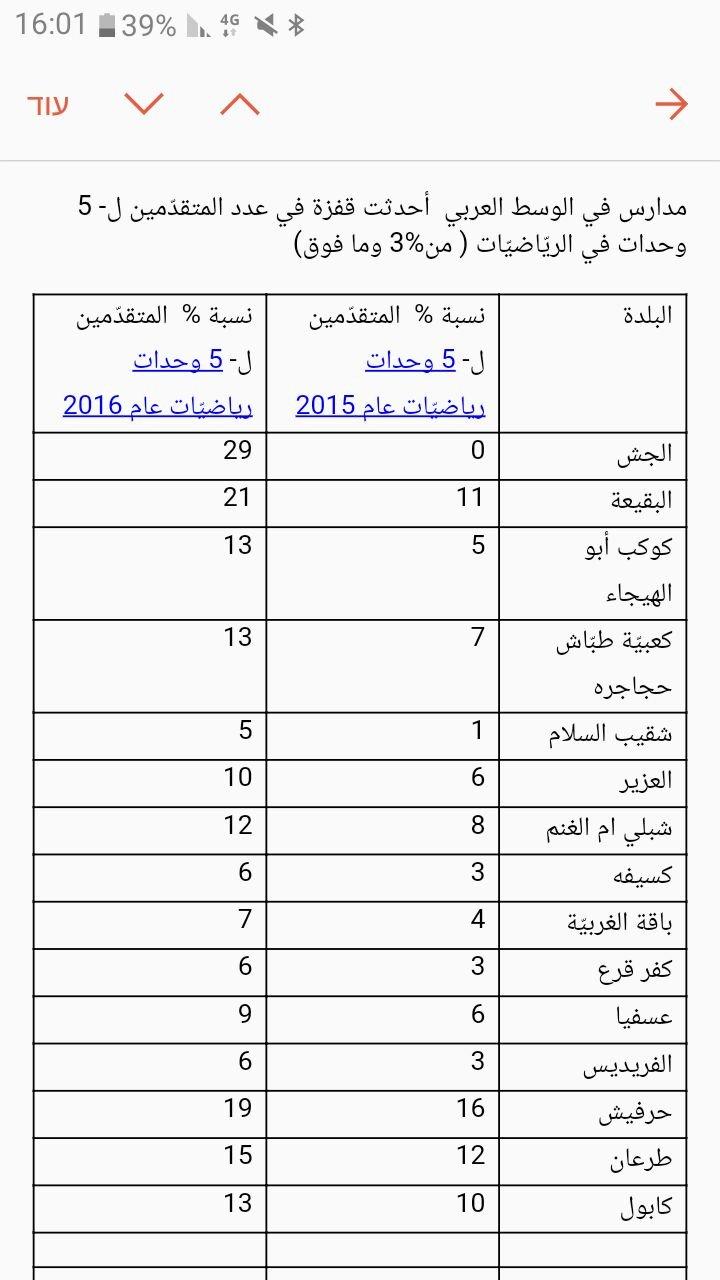هذه المدارس العربية ارتفعت نسبة المتقدمين فيها لـ5 وحدات رياضيات .. هل مدرستكم بينها؟