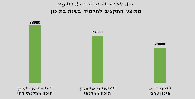 اتساع التمييز بالميزانيات بالمرحلة الثانوية لصالح المدارس اليهودية المتدينة