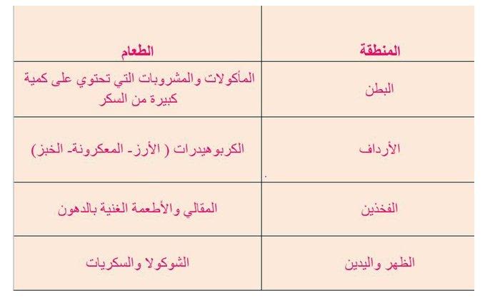 جدول بالأطعمة التي تتكدس في كل منطقة من جسمك! 1047243054