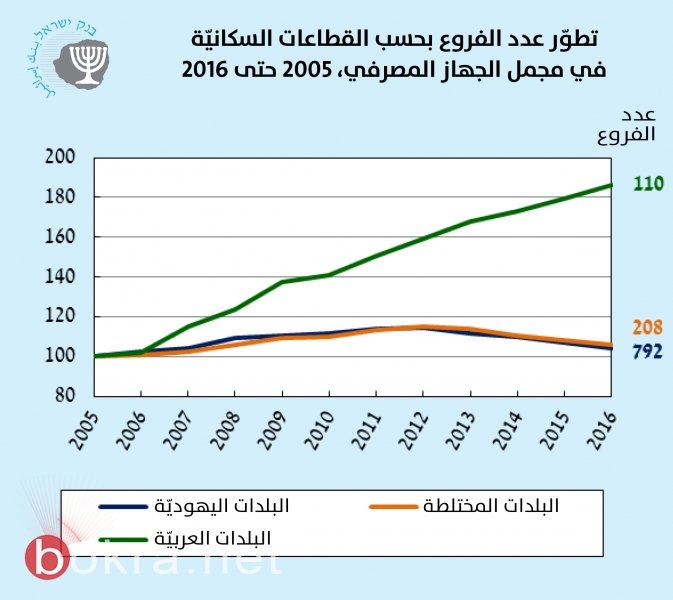 زيارة المراقبة على البنوك، د. حدفا بار، لفروع البنوك في كفر قاسم