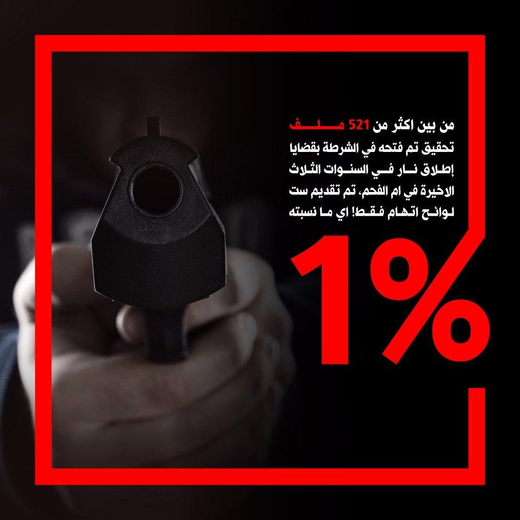 صحيفة هآرتس: الشرطة هي المسؤولة وليس ضحايا العنف