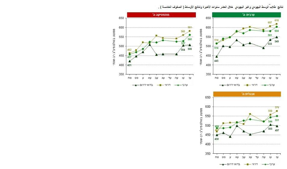 نتائج امتحانات المتساف 2017 تشير الى تقليص الفجوات بين الطلاب العرب واليهود