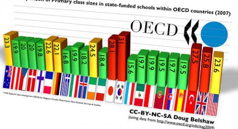 OECD: اقتصاد إسرائيل قوي ويواجه خطر نمو محموم بفعل تأخر رفع أسعار الفائدة