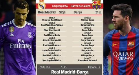 مباريات حاسمة ستُحدّد بطل الليغا: ريال مدريد أو برشلونة؟
