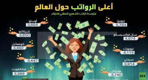 اليكم، أعلى الرواتب حول العالم