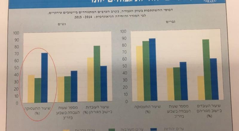 نسبة التشغيل لدى النساء العربيات اللواتي يسكنن في البلدات أعلى بكثير وتصل الى ٪٧٠