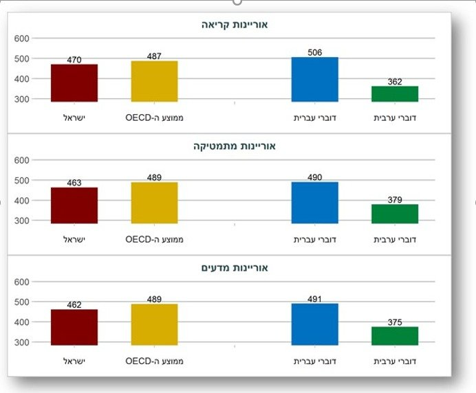 نتائج مقلقة لامتحانات البيزا الدولية: فجوة كبيرة بين الطلاب العرب واليهود في معظم المجالات