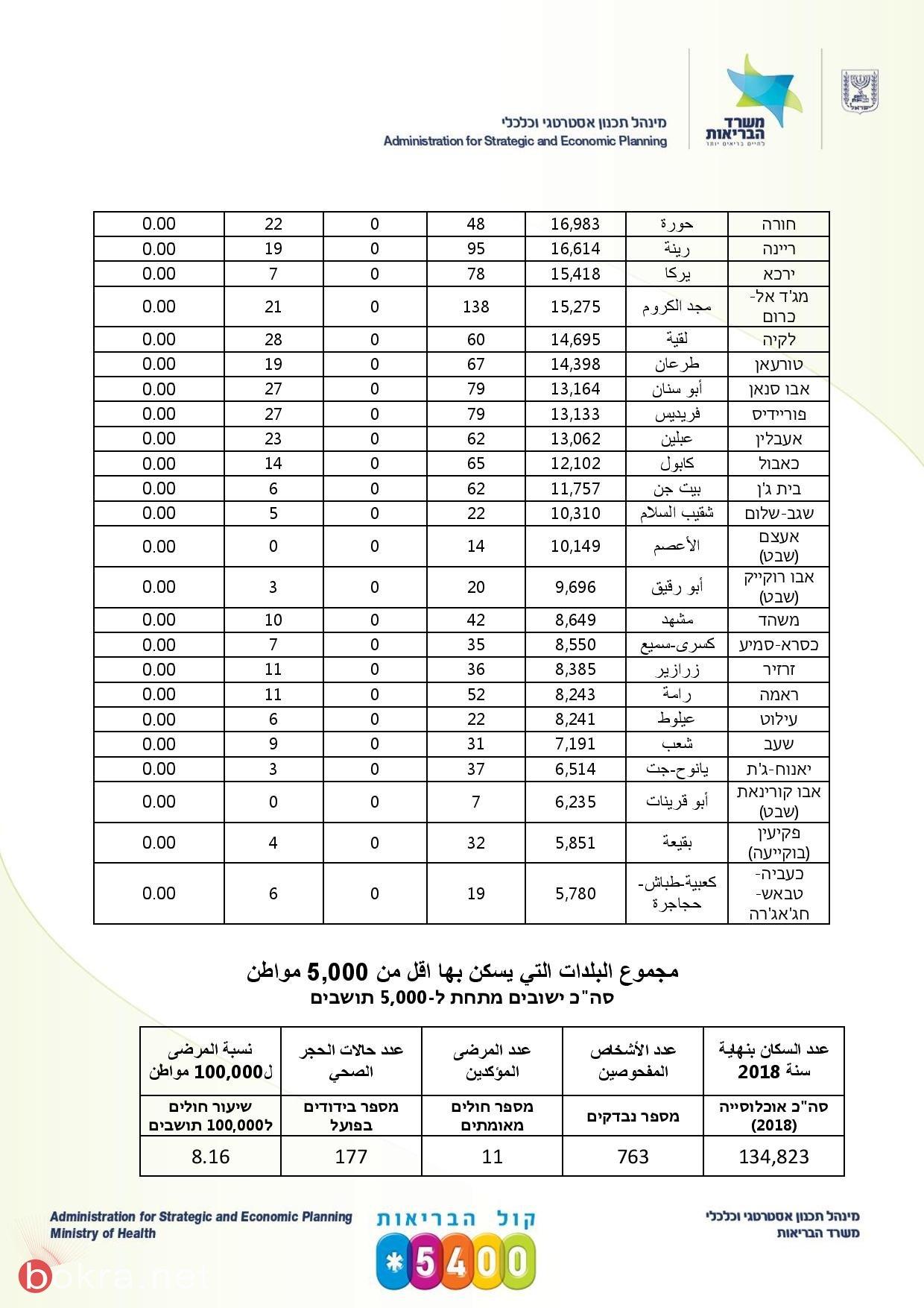 ارتفاع بعدد الإصابات في بعض البلدات العربية .. وتبقى المدن المختلطة هي اللغز الأكبر