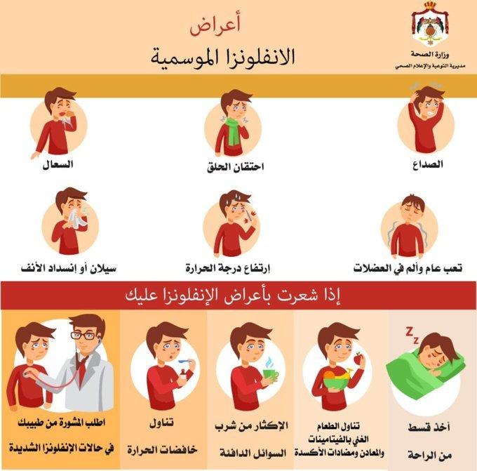 الأردن.. وفاة شخص وإصابة 49 آخرين بإنفلونزا الخنازير