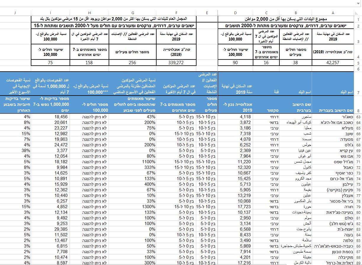 إليكم عدد حالات الكورونا في بلدكم .. واسرائيل تتخطى الصين