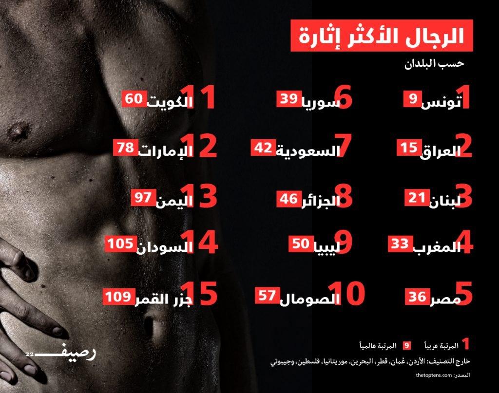 قائمة رجال العرب الأكثر إثارة
