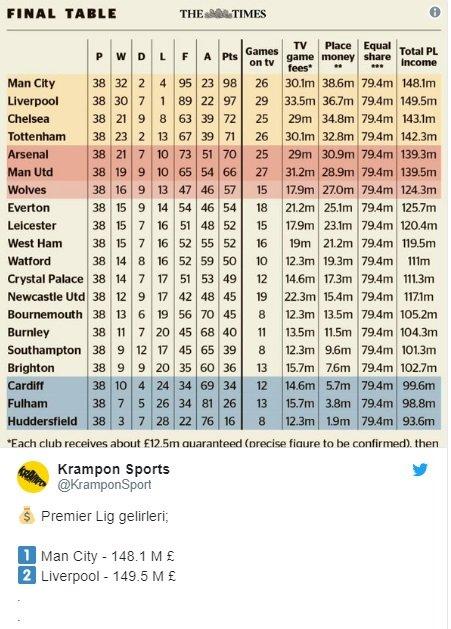 ليفربول يحقق أرباحا أكثر من بطل البريميرليغ