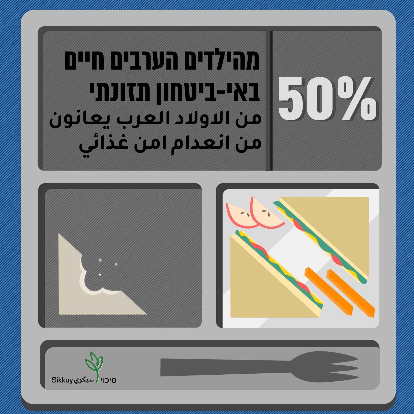 نصف الأطفال العرب وأكثر من 40% من العائلات العربية في البلاد، يعانون من انعدام أمن غذائي!-0