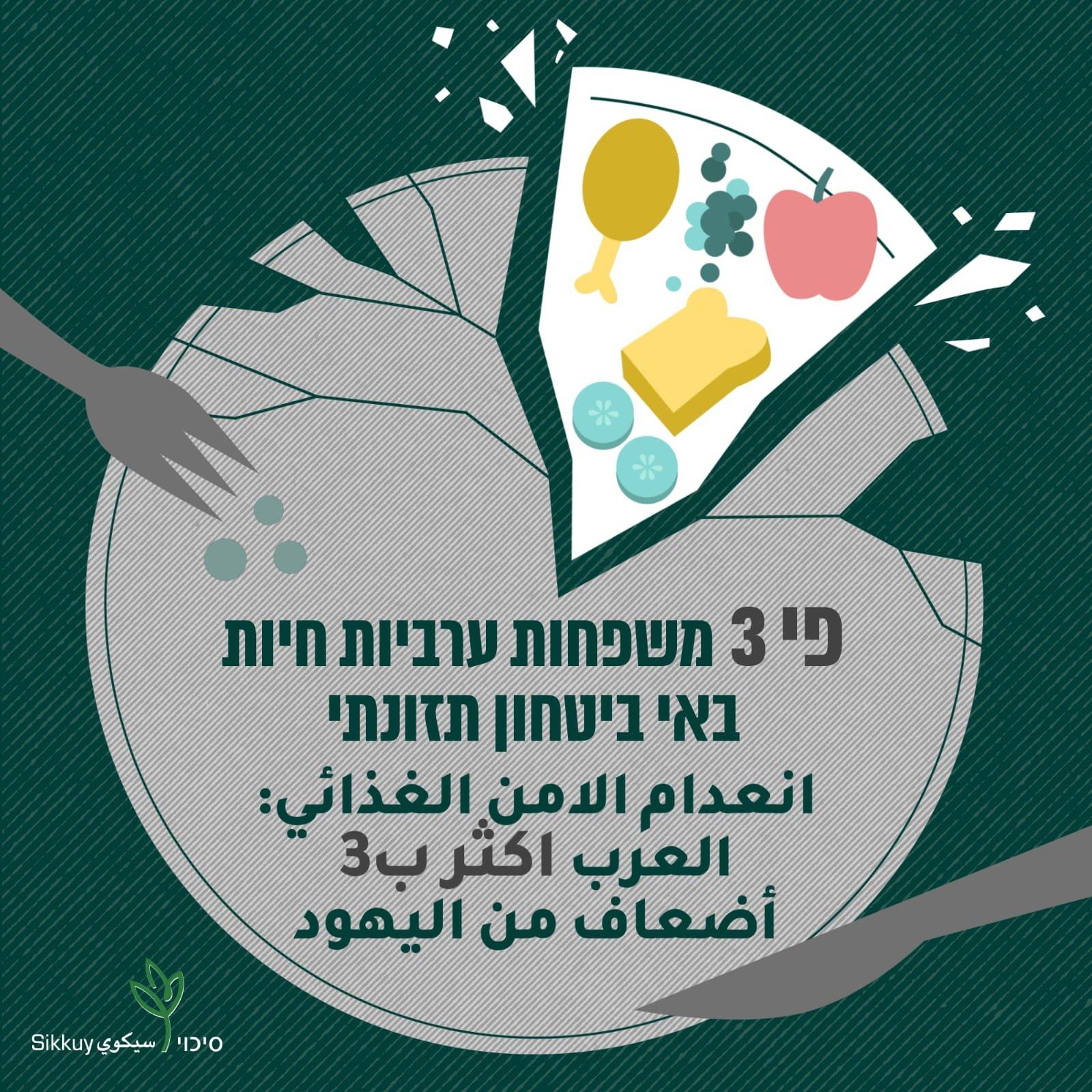 نصف الأطفال العرب وأكثر من 40% من العائلات العربية في البلاد، يعانون من انعدام أمن غذائي!-1