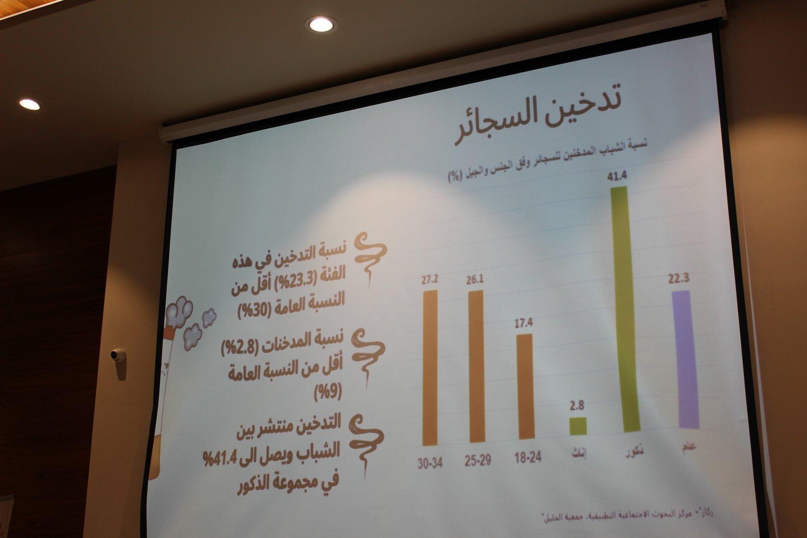 61.1% من الأسر العربية دخلها تحت المعدل العام-1