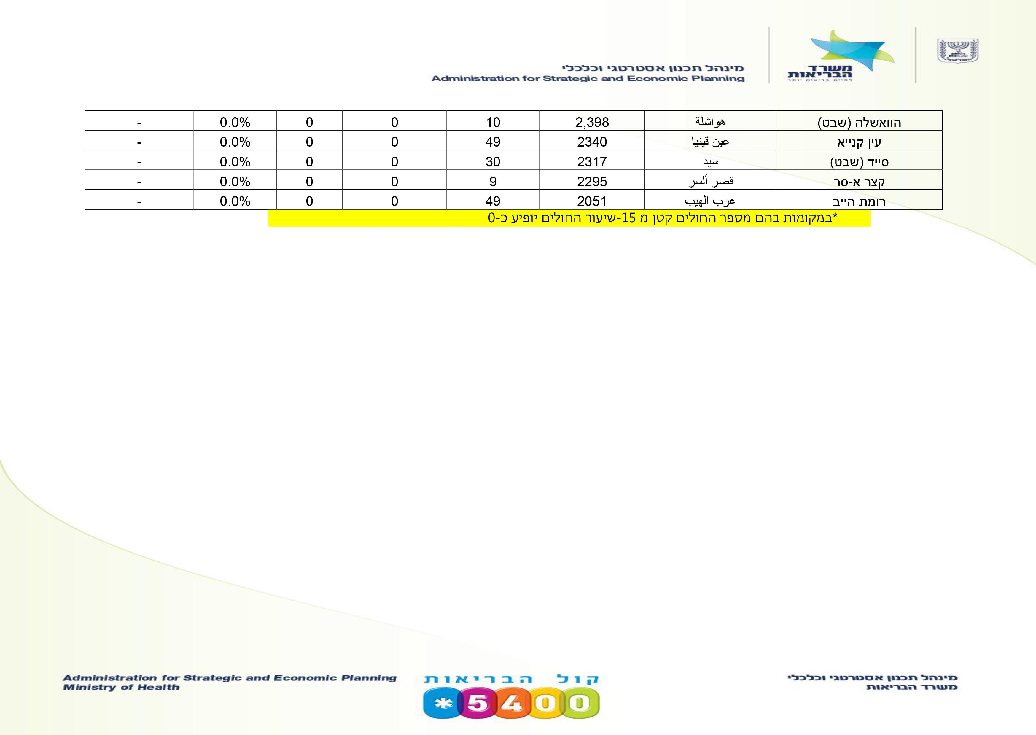 وزارة الصحة:  12820 مصابًا تماثلوا للشفاء، وهذه معطيات البلدات العربية