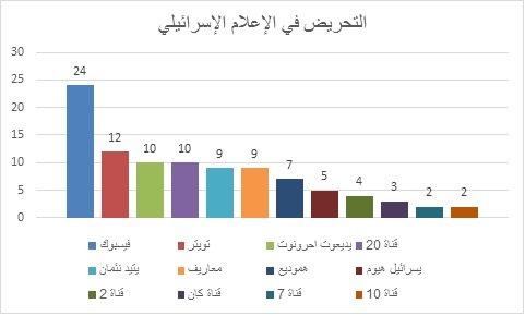 *الفيسبوك أكثر المنصّات شيوعا للتحريض على الفلسطيني*