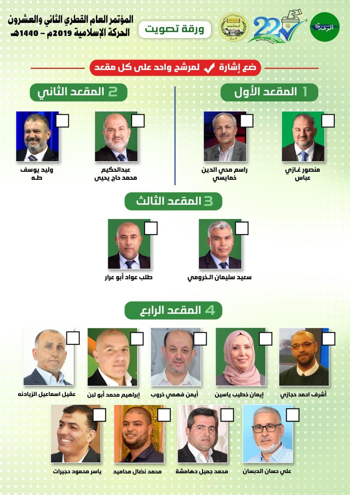 منتسبو الحركة الاسلامية يختارون ممثليهم: د. منصور، طه، الخرومي والسيدة خطيب