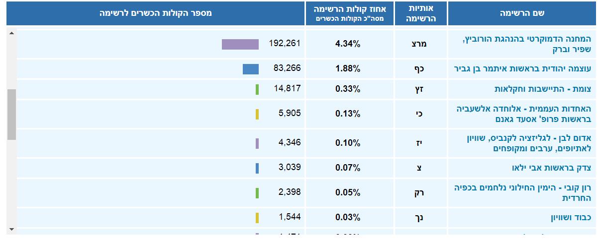النتائج النهائية: المشتركة حصلت على أكثر من 470 ألف صوت