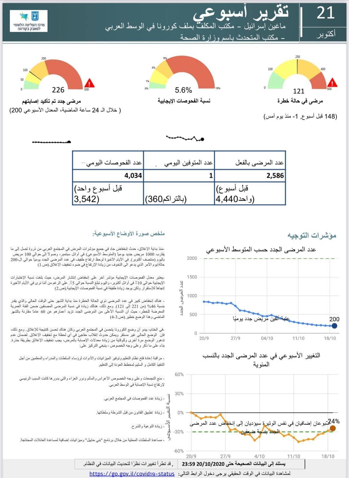 عدد الإصابات مستمر بالانخفاض، أيمن سيف يحذّّر وإليكم حالة الكورونا بمستشفات الناصرة