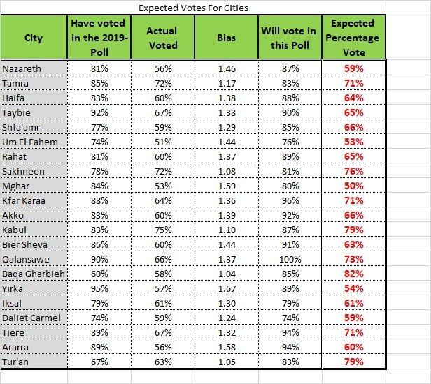 استطلاع ستات نت: نسبة التصويت بالمجتمع العربي سترتفع إلى 64% لكن بعض البلدات وضعها مُقلق