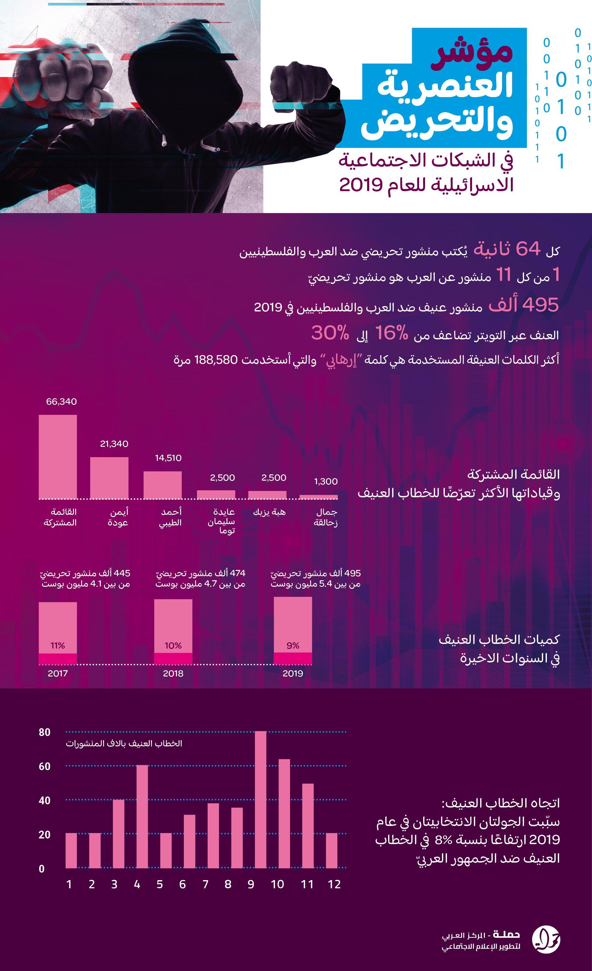 مؤشّر العنصريّة والتحريض 2019: الانتخابات كانت السبب الرئيسي بازدياد التحريض ضد العرب والفلسطينيين
