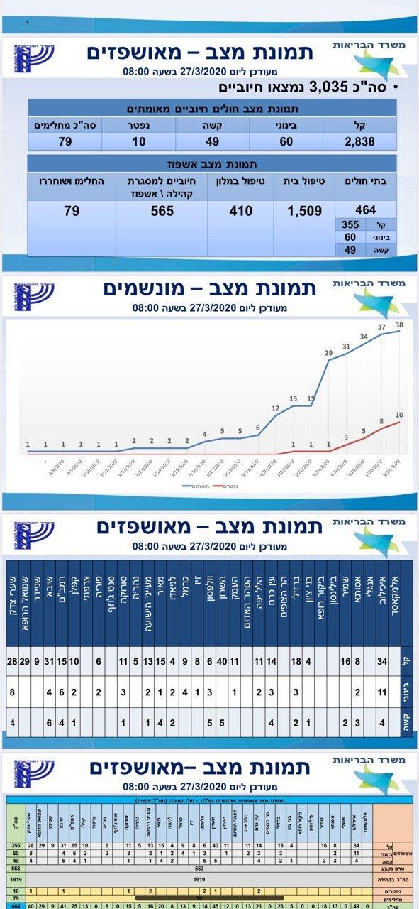 ارتفاع أعداد المصابين بالكورونا في اسرائيل إلى3035 .. و 10 وفيات