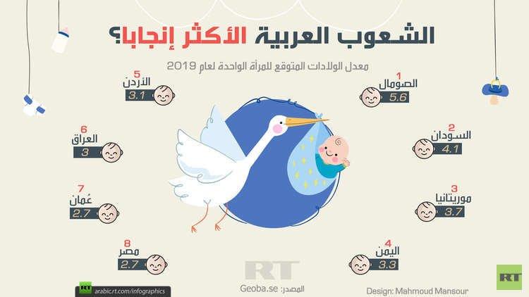 الشعوب العربية الأكثر إنجابا