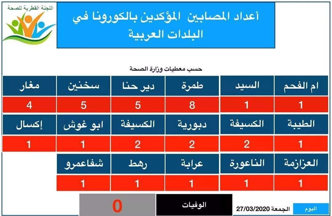 اعداد المصابين بالكورونا في البلدات العربية