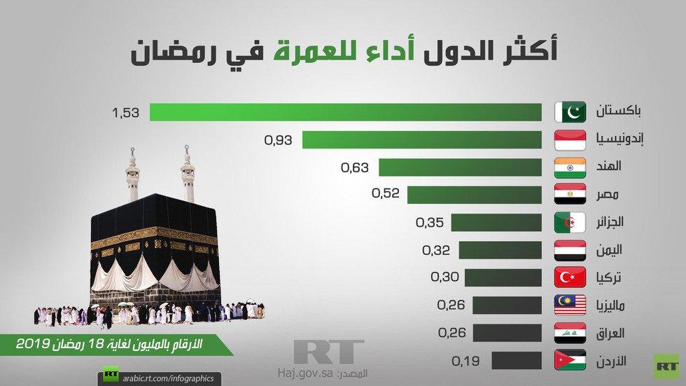أكثر الدول أداء للعمرة في رمضان 298366837