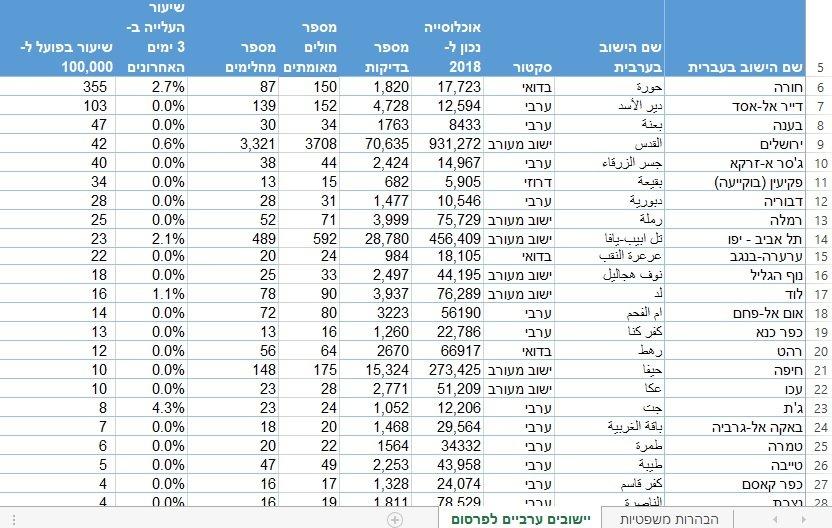 بشرى: عدد المصابين بالكورونا في البلاد انخفض إلى ما تحت الـ 2000 .. وإليكم أرقام البلدات العربية