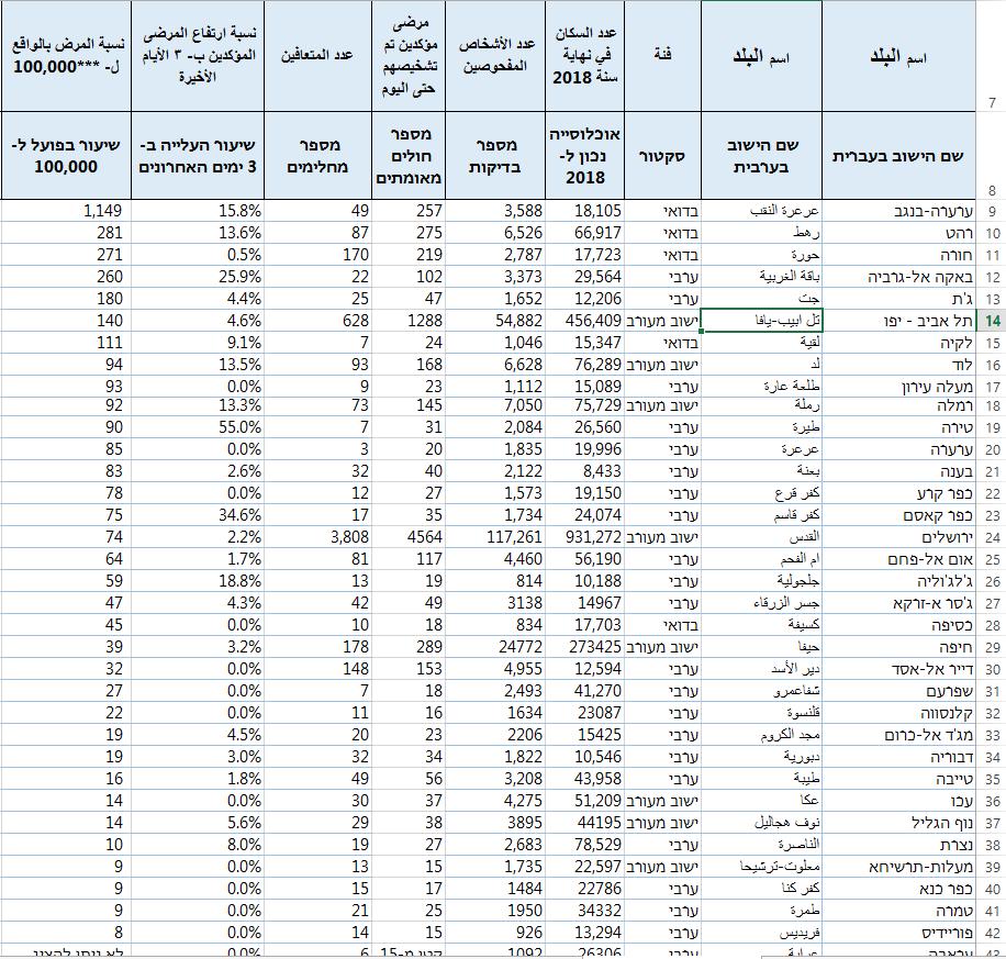 ارتفاع مقلق وسريع، 178 إصابة جديدة خلال نهاية الاسبوع في البلدات العربية!