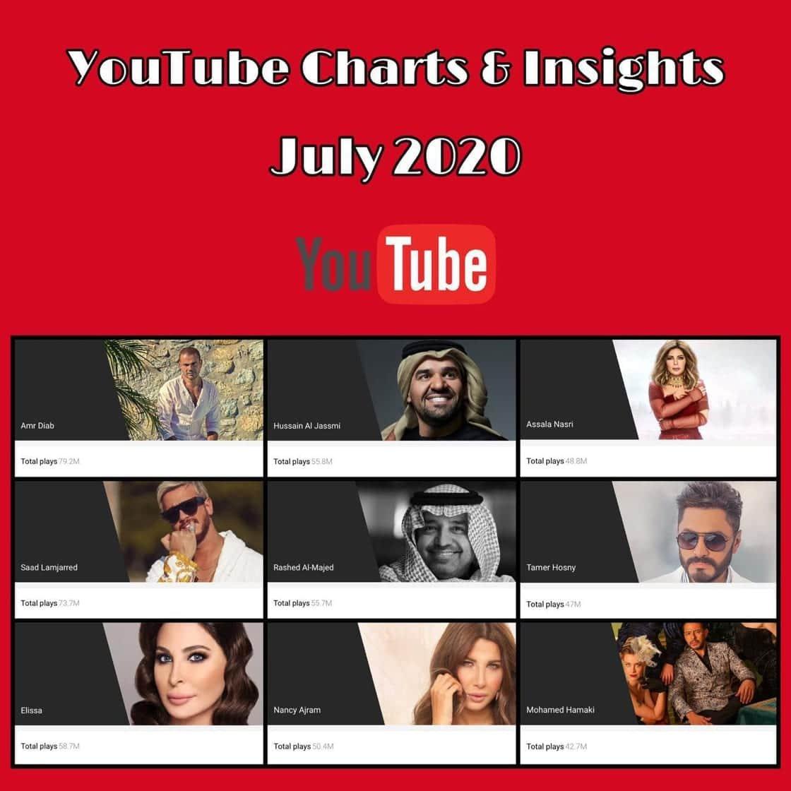 عمرو دياب الأعلى مشاهدة عبر اليوتيوب و8 نجوم في القائمة