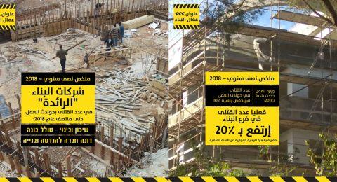 ملخص عنوان العامل حول حوادث البناء: 20% ارتفاع بعدد القتلى من العمال