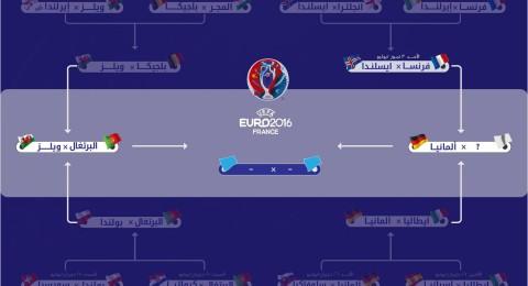 جدول مواعيد مباريات ومواجهات الدور نصف النهائي من منافسات يورو 2016