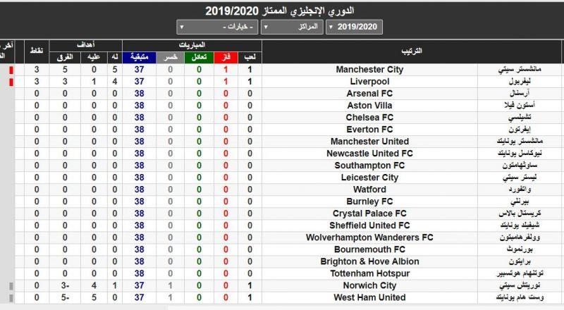 ترتيب الدوري الإنجليزي بعد فوز مانشستر سيتي على ويستهام