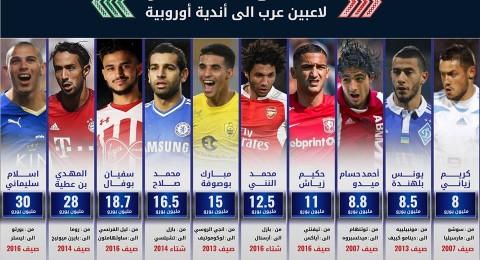 أغلى صفقات انتقال للاعبين العرب بالملاعب الأوروبية
