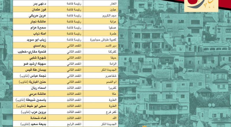في الانتخابات الأخيرة بالمجتمع العربي: 27 مرشحة نجحن, بينهن 7 رئيسات قوائم