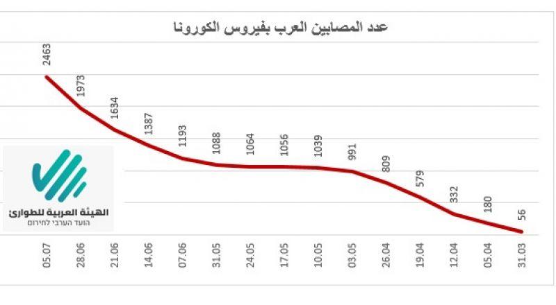 140 إصابة جديدة خلال نهاية الأسبوع في المجتمع العربي و2463 مصاب