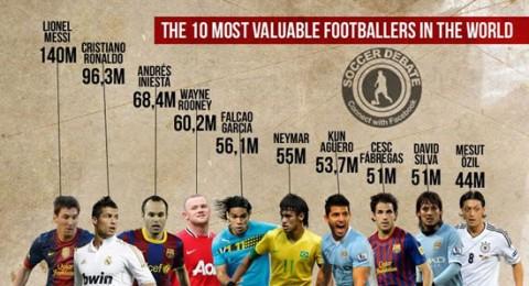 قائمة أغلى 10 لاعبين في العالم