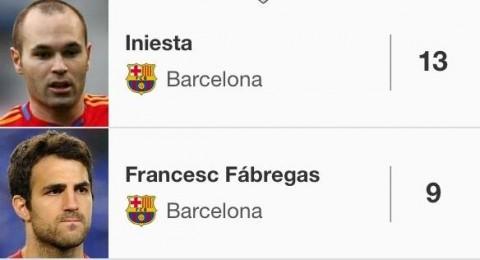 ثلاثي برشلونة يتصدرون قائمة أفضل صانعي الأهداف بالليغا