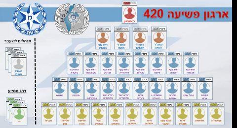 توقيف 42 مشتبهًا أعضاءً في منظماتٍ اجرامية