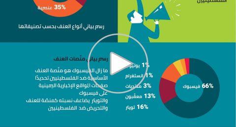 مركز حملة: كل 66 ثانية منشور تحريضي ضد الفلسطينيّين عبر وسائل التواصل