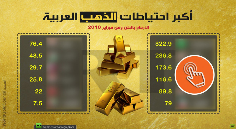 هذا ما يمتلكه العرب من احتياطات الذهب