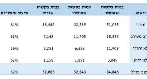 بعد استجواب توما-سليمان:مندوب المحاسب العام يعترف بوجود فجوة بين نسبة القروض الممنوحة للمواطنين اليهود مقابل العرب