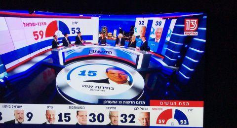نتائج العينات التلفزيونية : القائمة المشتركة تحصل على 15 مقعداً حسب قناة 13