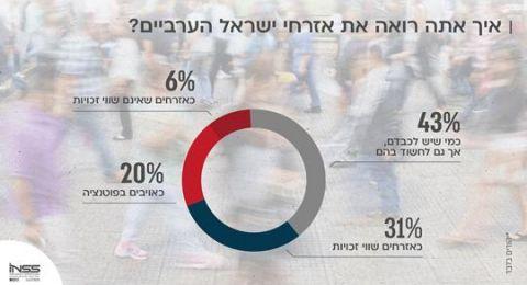 استطلاع لجامعة تل ابيب يبين اتساع الفجوى بين العرب واليهود في الدولة
